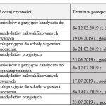 Rekrutacja doklasy pierwszej szkoły podstawowej nr2 wŻarach narok szkolny 2019/2020